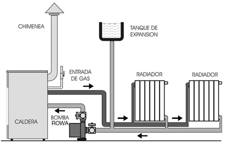 Tusta soluciones para el confort aire acondicionado - Calefaccion de gas o electrica ...
