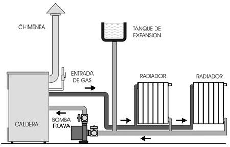 instalacion calefaccion agua caliente: